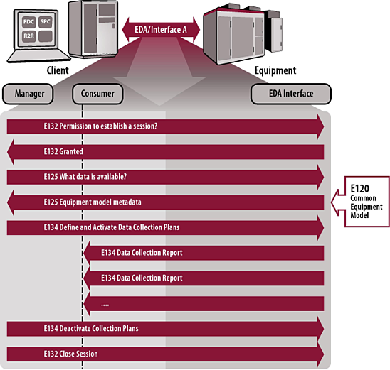 EDA/Interface A Standards Operations Flow