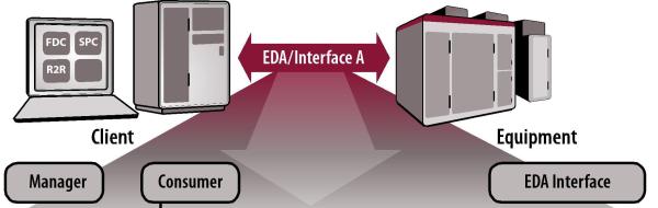 EDA Operations Flow v2 resized 600