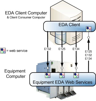 EDA client and equipment resized 600