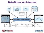 Data-Driven Architecture Presentation