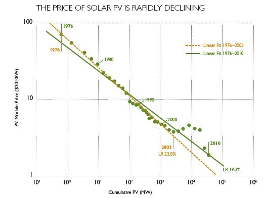 PV Decreasing Cost resized 600