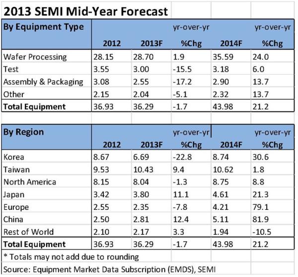 SEMI Forecast - July 2013