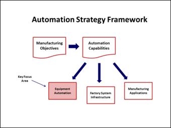 Automation Strategy framework