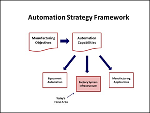 Automation strategy framework