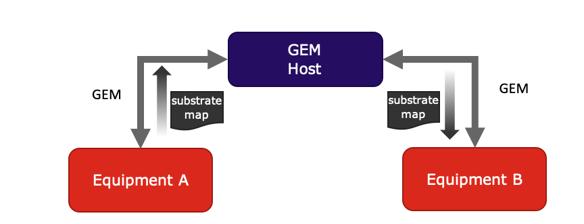 GEM-backend-2-2