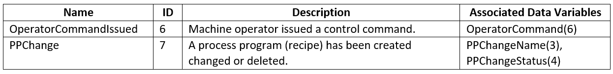 secsgem-documentation-4