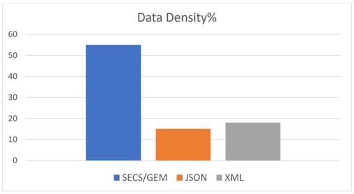 secsgem-protocol-graph3.1