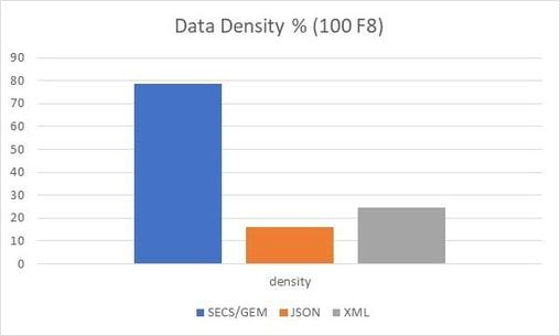 secsgem-protocol-graph4