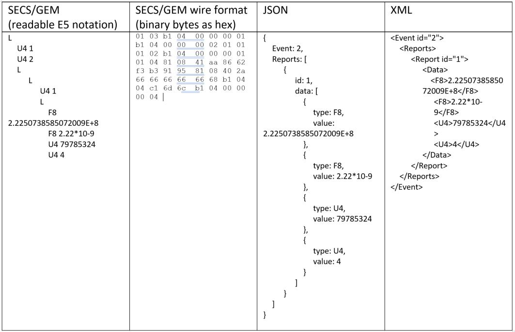 secsgem format per E5 JSON XML