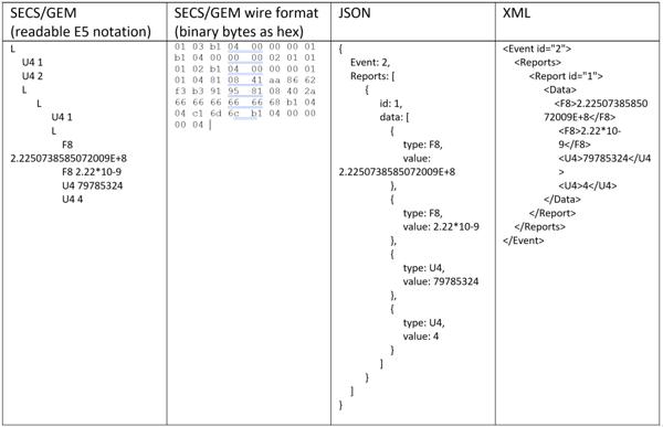 secsgem-protocol-image1