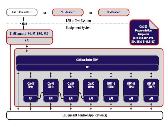 CIM300 Architecture
