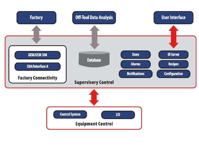 CIMControlFramwork Architecture