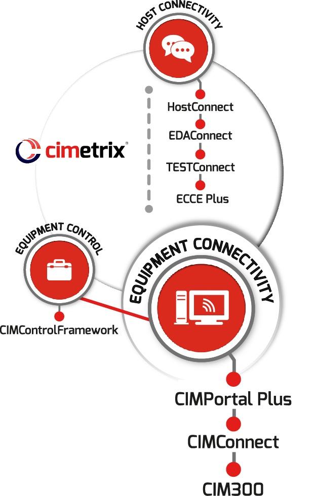 Equipment Connectivity