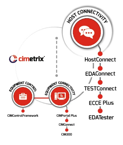 Host Connectivity
