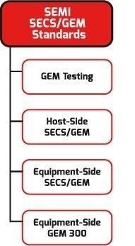 Cimetrix Connectivity Solutions-secsgem