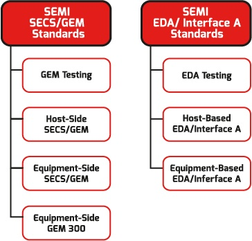 SECS/GEM SEMI Connectivity Standard E30