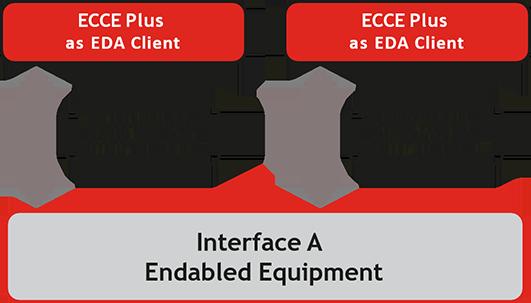 ECCEPlus used as an EDA client.