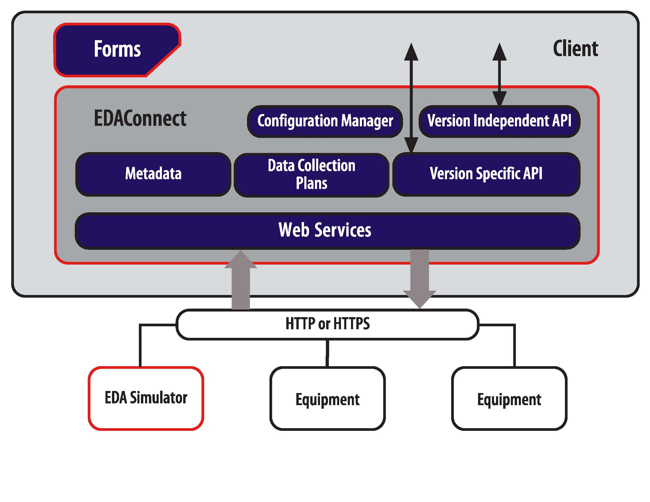 semi interface a edaconnect architecture