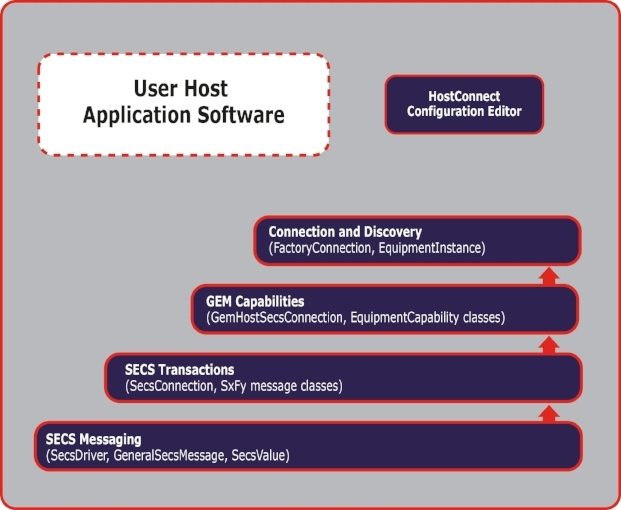 Developing Host-side application