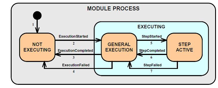 Process Control State Machine