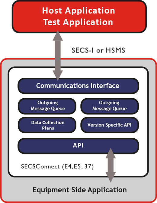 SECSConnect Equipment Side Applications