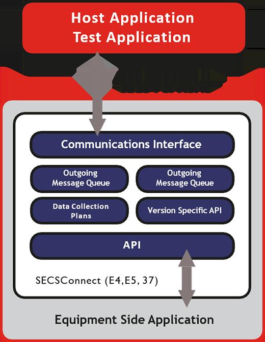 SECSConnect application