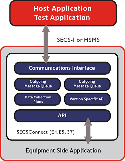 SECSConnect application