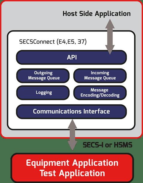 SECSConnect_Host.png