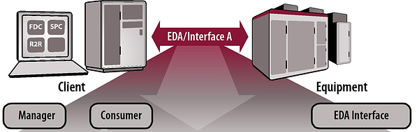 EDA/Interface A in the fab