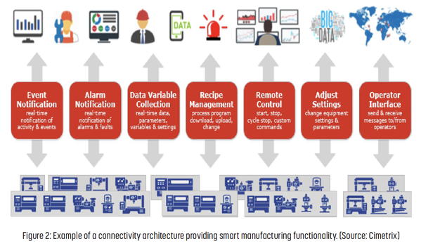 connectivity-architecture-smart-manufacturing-functionality