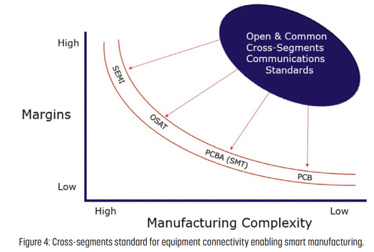 cross-segments-standard-equipment-connectivity-smart-manufacturing