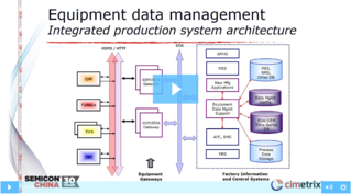 Integrated Equipment Data Collection and Management for Smart Manufacturing Video