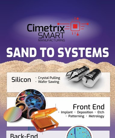 Sand-to-systems infographic