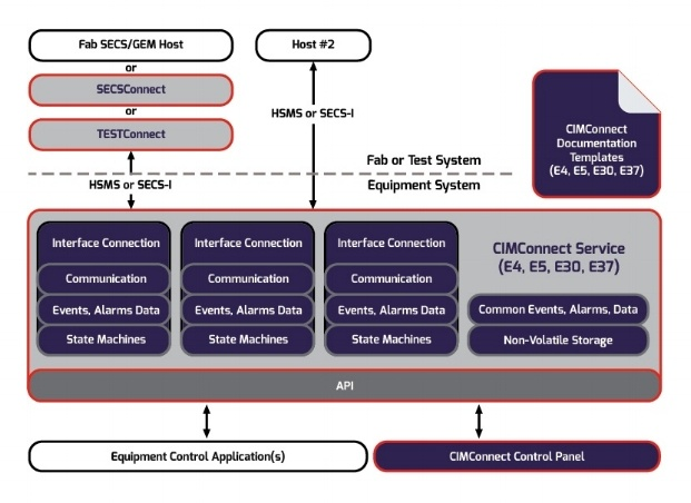 CIMConnect Architecture