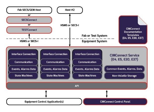 CIMConnect Architecture