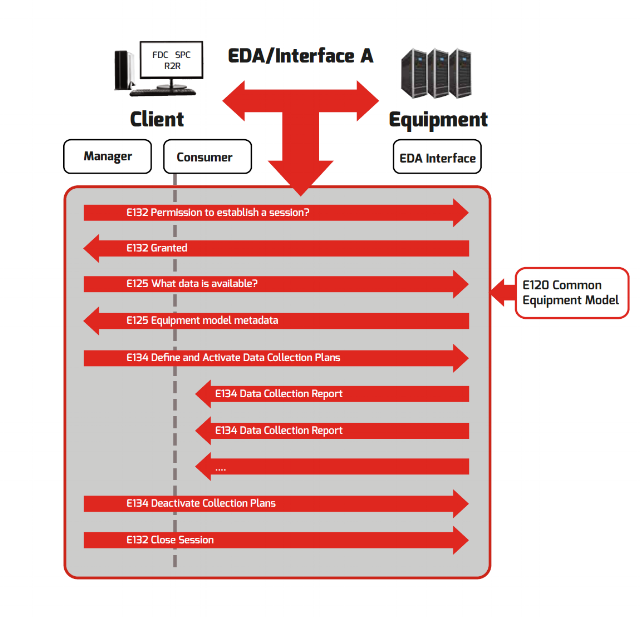 EDA/Interface A Client Operations