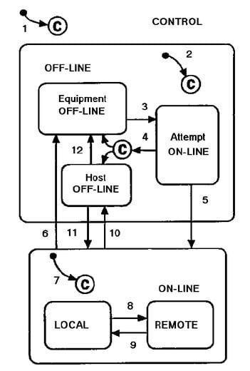 SEMI E30 GEM Control State Model