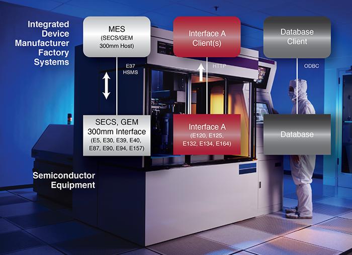 SEMI EDA/Interface A Standards